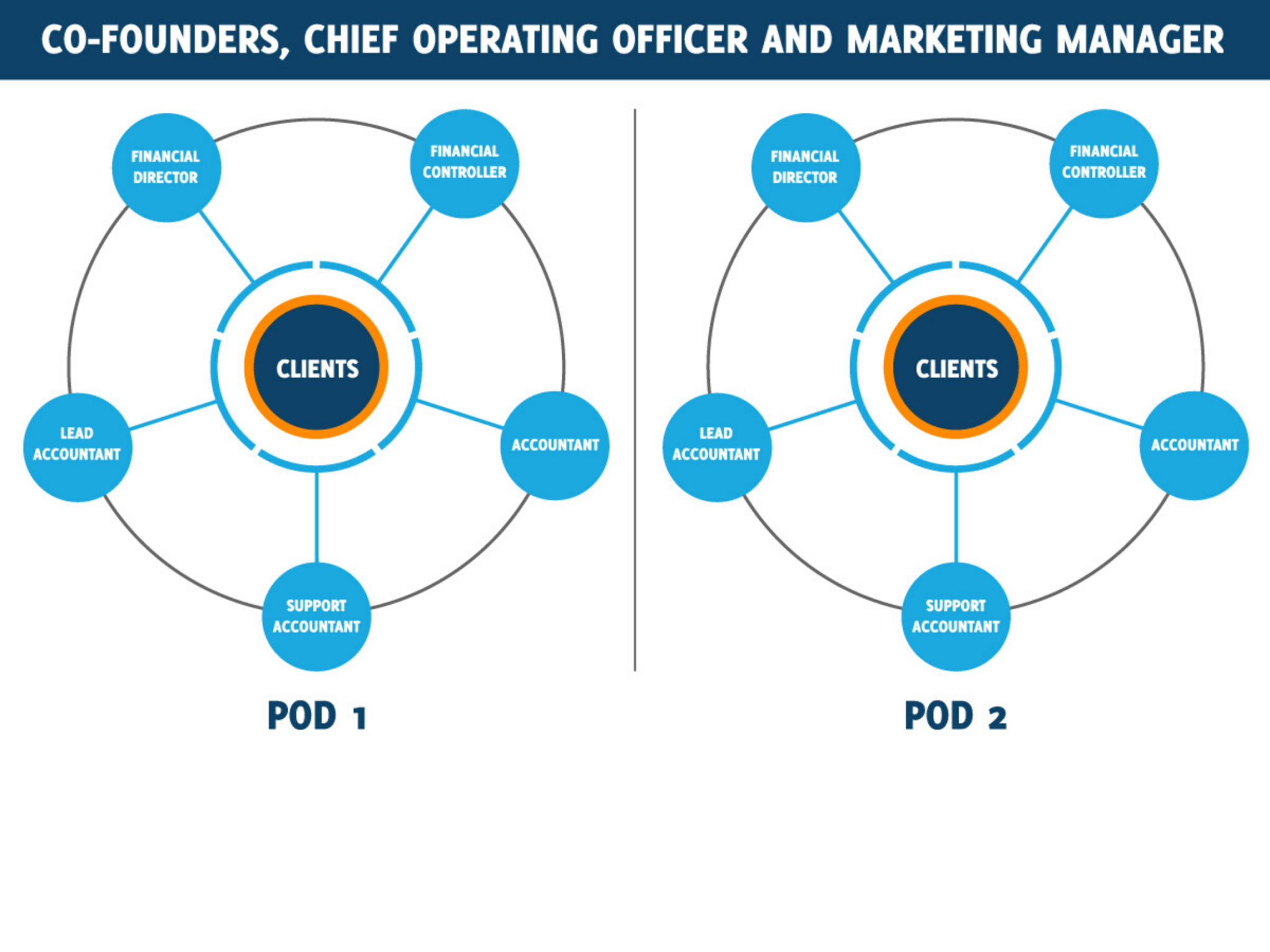 Benefits of a Pod team structure